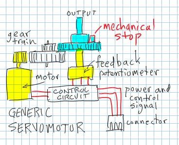 Generic Servo Motor