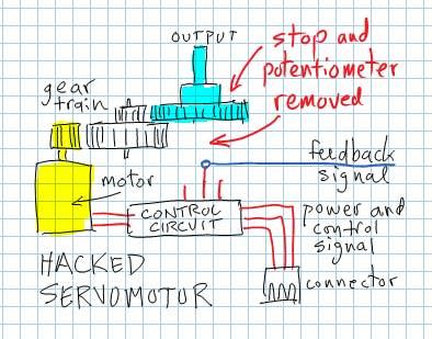 Hacked Servo Motor