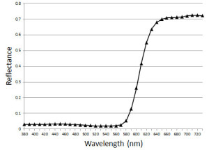 Munsell 5R 4/14 Reflectance Curve