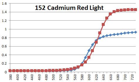 152 Cadmium Red Light