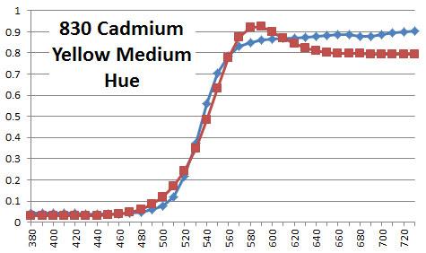 830 Cadmium Yellow Medium Hue