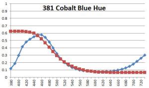 381 Cobalt Blue Hue