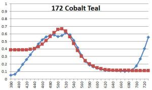 172 Cobalt Teal