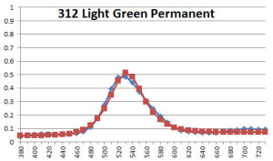 312 Light Green Permanent