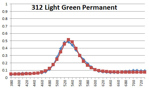 312 Light Green Permanent