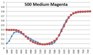 500 Medium Magenta