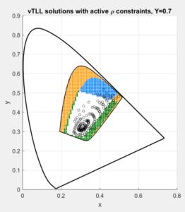 Y = 0.7
