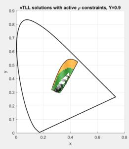 Y = 0.9